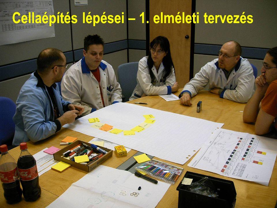 National Instruments Confidential12 Cellaépítés lépései – 1. elméleti tervezés