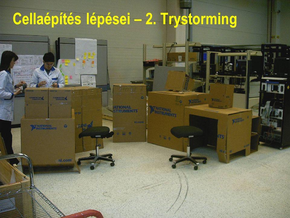 National Instruments Confidential13 Cellaépítés lépései – 2. Trystorming