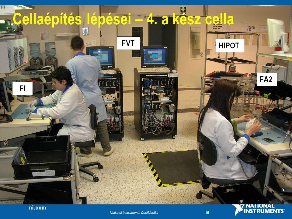 National Instruments Confidential15 FA2 HIPOT FVT FI Cellaépítés lépései – 4. a kész cella