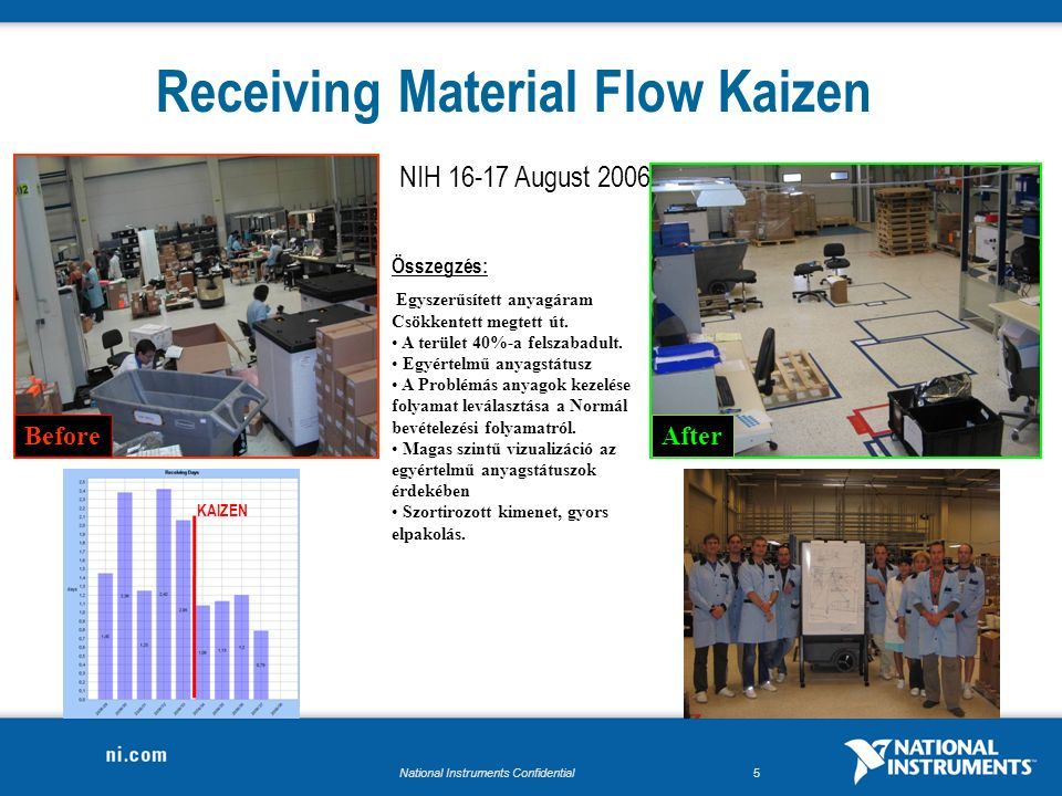 National Instruments Confidential5 Receiving Material Flow Kaizen Összegzés: Egyszerűsített anyagáram Csökkentett megtett út.