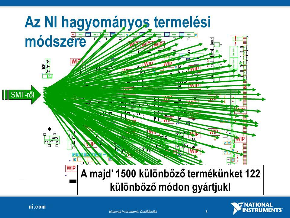 National Instruments Confidential8 WIP Az NI hagyományos termelési módszere SMT-ről A majd' 1500 különböző termékünket 122 különböző módon gyártjuk!