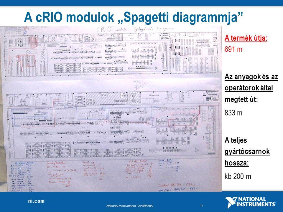 """National Instruments Confidential9 A cRIO modulok """"Spagetti diagrammja A termék útja: 691 m Az anyagok és az operátorok által megtett út: 833 m A teljes gyártócsarnok hossza: kb 200 m"""