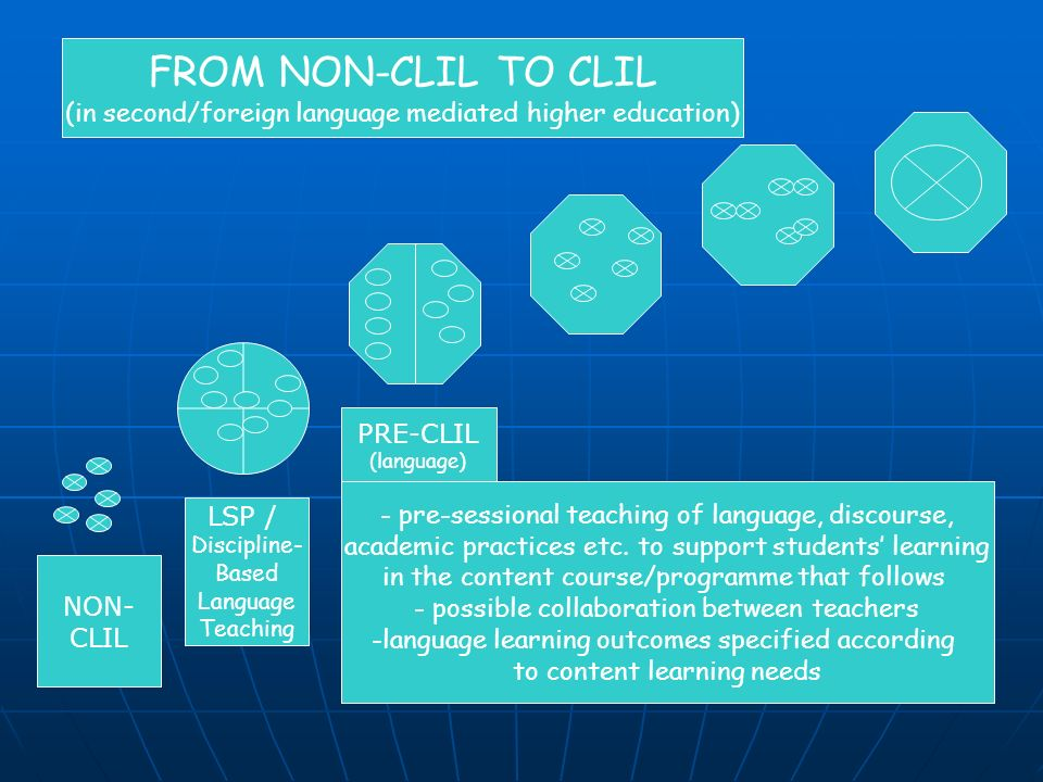 NON- CLIL LSP / Discipline- Based Language Teaching PRE-CLIL (language) FROM NON-CLIL TO CLIL (in second/foreign language mediated higher education) - pre-sessional teaching of language, discourse, academic practices etc.