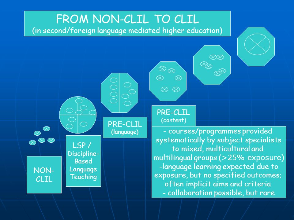 NON- CLIL LSP / Discipline- Based Language Teaching FROM NON-CLIL TO CLIL (in second/foreign language mediated higher education) - courses/programmes provided systematically by subject specialists to mixed, multicultural and multilingual groups ( >25% exposure) -language learning expected due to exposure, but no specified outcomes; often implicit aims and criteria - collaboration possible, but rare PRE-CLIL (language) PRE-CLIL (content)