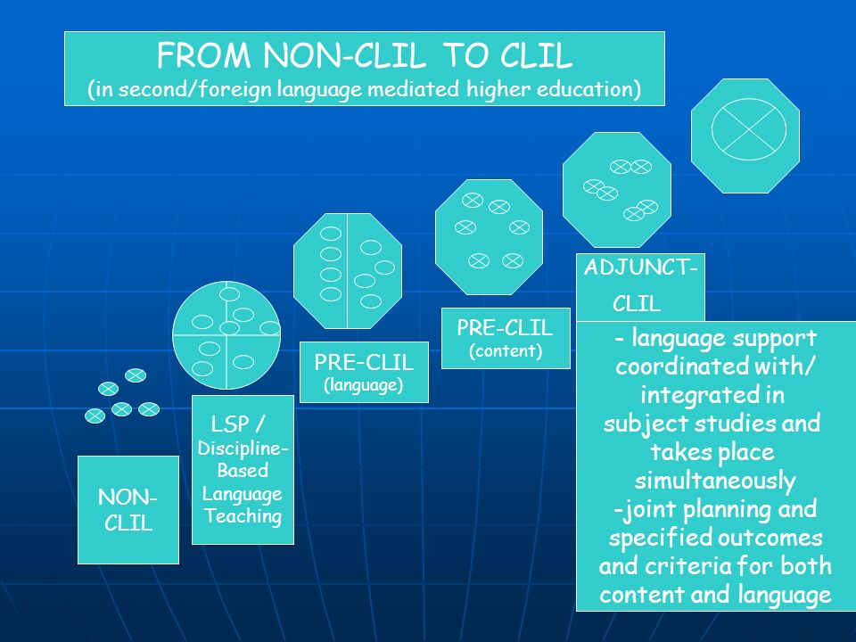 NON- CLIL LSP / Discipline- Based Language Teaching FROM NON-CLIL TO CLIL (in second/foreign language mediated higher education) PRE-CLIL (language) PRE-CLIL (content) - language support coordinated with/ integrated in subject studies and takes place simultaneously -joint planning and specified outcomes and criteria for both content and language ADJUNCT- CLIL