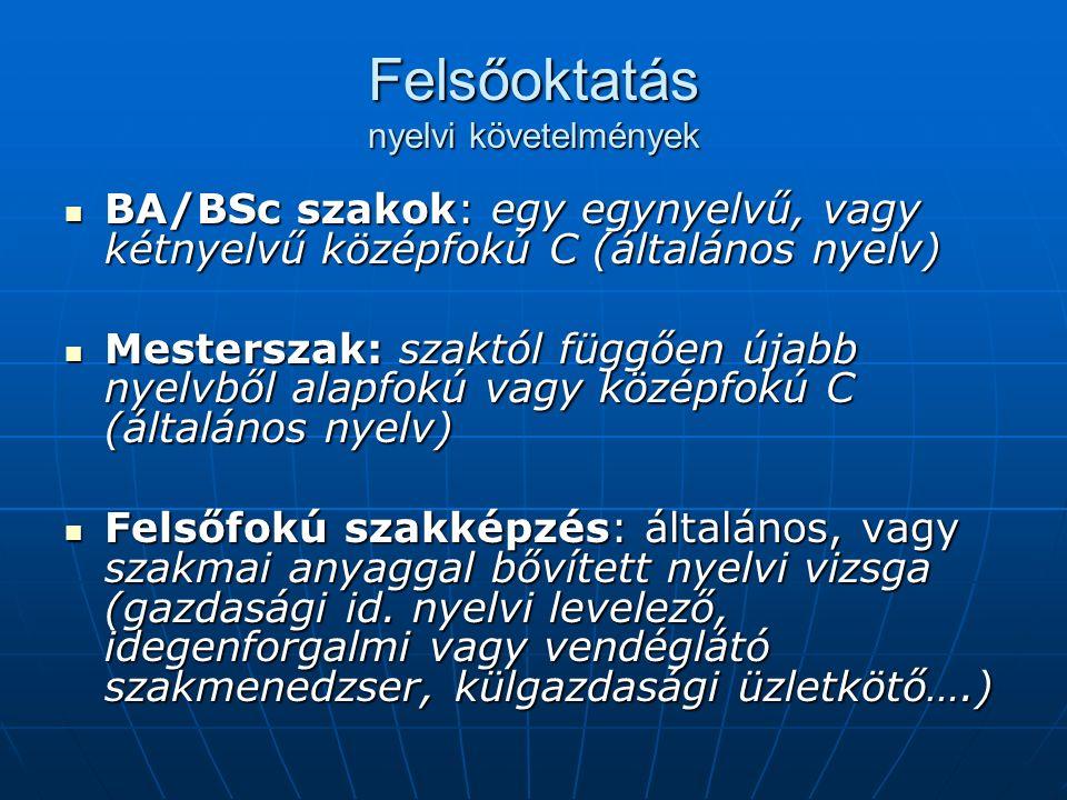 Felsőoktatás nyelvi követelmények BA/BSc szakok: egy egynyelvű, vagy kétnyelvű középfokú C (általános nyelv) BA/BSc szakok: egy egynyelvű, vagy kétnyelvű középfokú C (általános nyelv) Mesterszak: szaktól függően újabb nyelvből alapfokú vagy középfokú C (általános nyelv) Mesterszak: szaktól függően újabb nyelvből alapfokú vagy középfokú C (általános nyelv) Felsőfokú szakképzés: általános, vagy szakmai anyaggal bővített nyelvi vizsga (gazdasági id.