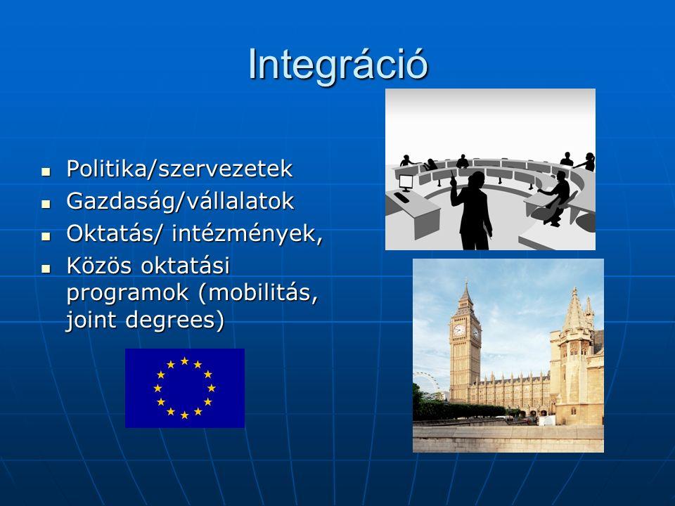 Integráció Politika/szervezetek Politika/szervezetek Gazdaság/vállalatok Gazdaság/vállalatok Oktatás/ intézmények, Oktatás/ intézmények, Közös oktatási programok (mobilitás, joint degrees) Közös oktatási programok (mobilitás, joint degrees)
