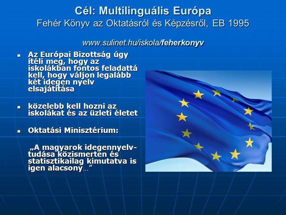 """Cél: Multilinguális Európa Fehér Könyv az Oktatásról és Képzésről, EB 1995 www.sulinet.hu/iskola/feherkonyv Az Európai Bizottság úgy ítéli meg, hogy az iskolákban fontos feladattá kell, hogy váljon legalább két idegen nyelv elsajátítása Az Európai Bizottság úgy ítéli meg, hogy az iskolákban fontos feladattá kell, hogy váljon legalább két idegen nyelv elsajátítása közelebb kell hozni az iskolákat és az üzleti életet közelebb kell hozni az iskolákat és az üzleti életet Oktatási Minisztérium: Oktatási Minisztérium: """"A magyarok idegennyelv- tudása közismerten és statisztikailag kimutatva is igen alacsony… """"A magyarok idegennyelv- tudása közismerten és statisztikailag kimutatva is igen alacsony…"""
