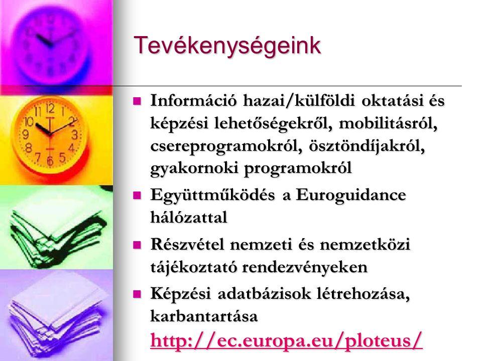 Tevékenységeink Információ hazai/külföldi oktatási és képzési lehetőségekről, mobilitásról, csereprogramokról, ösztöndíjakról, gyakornoki programokról Információ hazai/külföldi oktatási és képzési lehetőségekről, mobilitásról, csereprogramokról, ösztöndíjakról, gyakornoki programokról Együttműködés a Euroguidance hálózattal Együttműködés a Euroguidance hálózattal Részvétel nemzeti és nemzetközi tájékoztató rendezvényeken Részvétel nemzeti és nemzetközi tájékoztató rendezvényeken Képzési adatbázisok létrehozása, karbantartása http://ec.europa.eu/ploteus/ Képzési adatbázisok létrehozása, karbantartása http://ec.europa.eu/ploteus/ http://ec.europa.eu/ploteus/