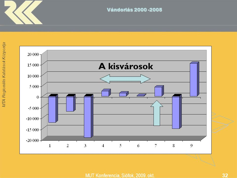 MTA Regionális Kutatások Központja MUT Konferencia, Siófok, 2009. okt. 32 Vándorlás 2000 -2005 A kisvárosok
