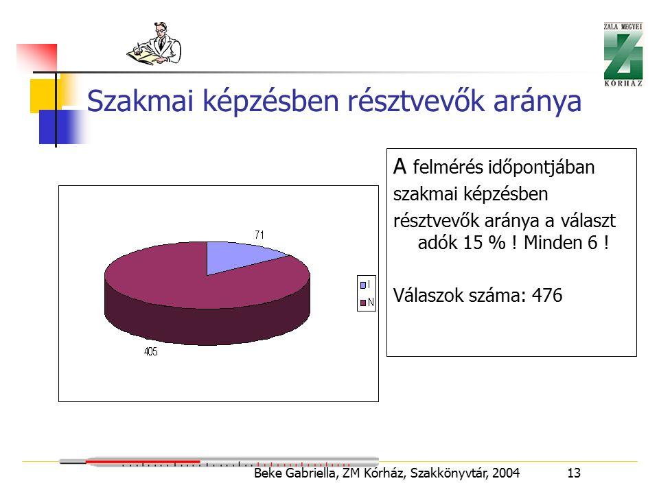 Beke Gabriella, ZM Kórház, Szakkönyvtár, 2004 13 Szakmai képzésben résztvevők aránya A felmérés időpontjában szakmai képzésben résztvevők aránya a választ adók 15 % .