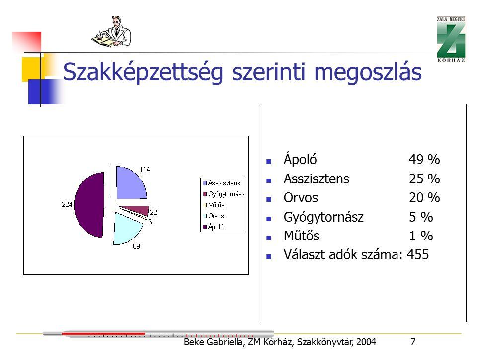 Beke Gabriella, ZM Kórház, Szakkönyvtár, 2004 8 Szakvizsgák száma (orvosok) 1 szakvizsga52 % 2 szakvizsga36 % 3 szakvizsga10 % Összes szakvizsga száma 217