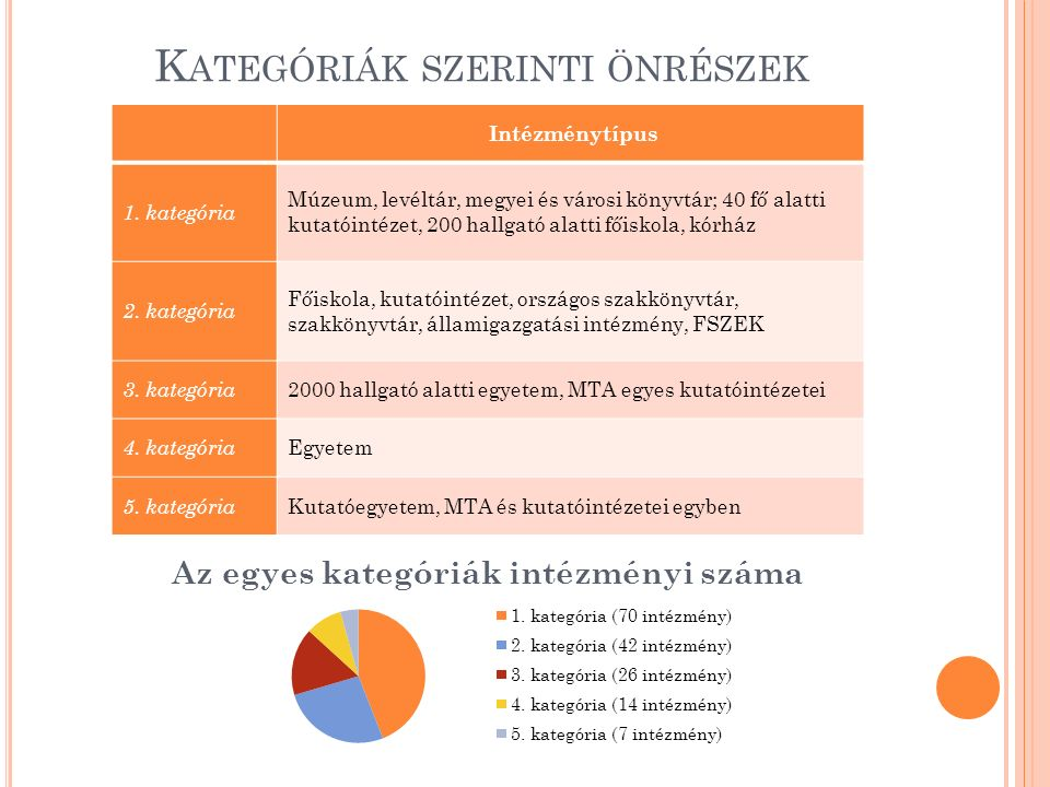 K ATEGÓRIÁK SZERINTI ÖNRÉSZEK Intézménytípus 1.