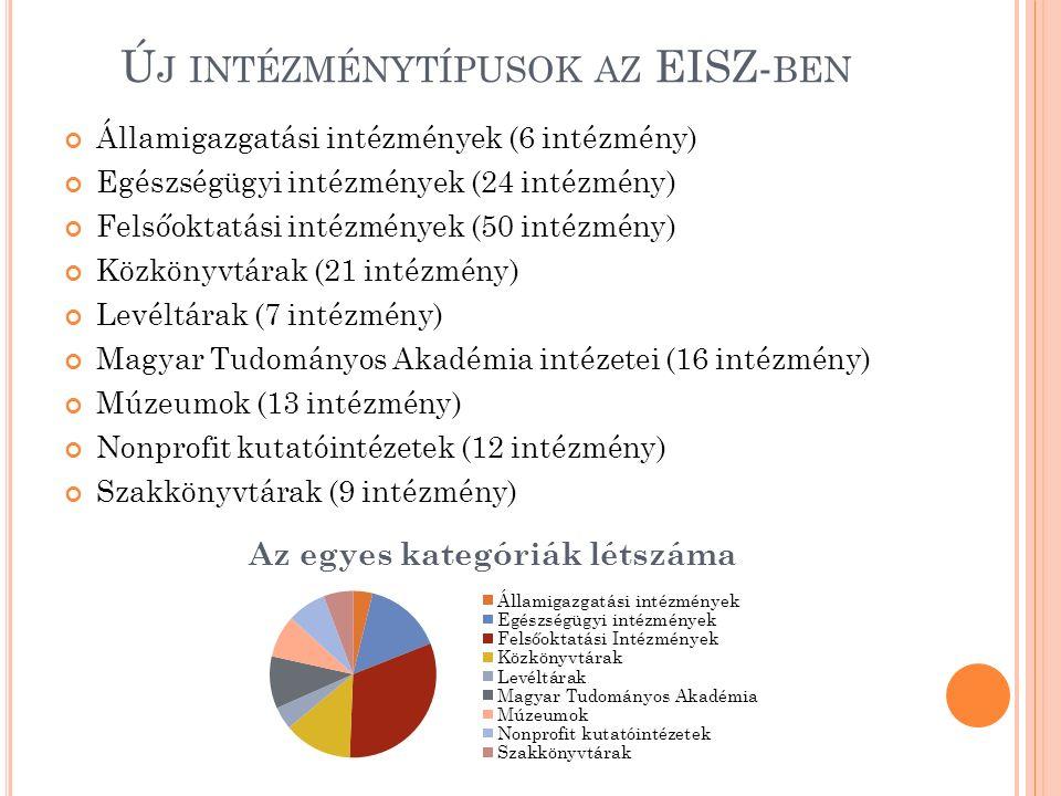 Ú J INTÉZMÉNYTÍPUSOK AZ EISZ- BEN Államigazgatási intézmények (6 intézmény) Egészségügyi intézmények (24 intézmény) Felsőoktatási intézmények (50 intézmény) Közkönyvtárak (21 intézmény) Levéltárak (7 intézmény) Magyar Tudományos Akadémia intézetei (16 intézmény) Múzeumok (13 intézmény) Nonprofit kutatóintézetek (12 intézmény) Szakkönyvtárak (9 intézmény)