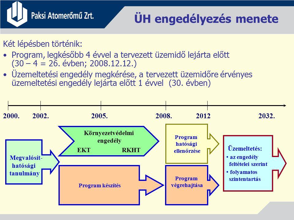 ÜH engedélyezés menete Két lépésben történik: Program, legkésőbb 4 évvel a tervezett üzemidő lejárta előtt (30 – 4 = 26. évben; 2008.12.12.) Üzemeltet