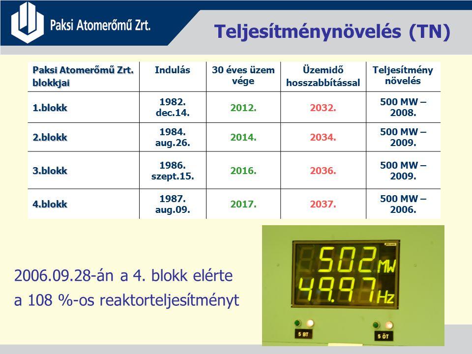 Teljesítménynövelés (TN) Paksi Atomerőmű Zrt. blokkjai Indulás30 éves üzem vége Üzemidő hosszabbítással Teljesítmény növelés 1.blokk 1982. dec.14. 201