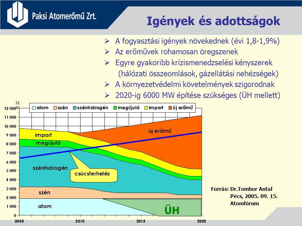 Igények és adottságok  A fogyasztási igények növekednek (évi 1,8-1,9%)  Az erőművek rohamosan öregszenek  Egyre gyakoribb krízismenedzselési kényszerek (hálózati összeomlások, gázellátási nehézségek)  A környezetvédelmi követelmények szigorodnak  2020-ig 6000 MW építése szükséges (ÜH mellett) MWMW ÜH Forrás: Dr.Tombor Antal Pécs, 2005.