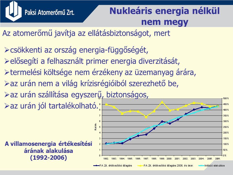 Nukleáris energia nélkül nem megy A villamosenergia értékesítési árának alakulása (1992-2006) Az atomerőmű javítja az ellátásbiztonságot, mert  csökkenti az ország energia-függőségét,  elősegíti a felhasznált primer energia diverzitását,  termelési költsége nem érzékeny az üzemanyag árára,  az urán nem a világ krízisrégióiból szerezhető be,  az urán szállítása egyszerű, biztonságos,  az urán jól tartalékolható.