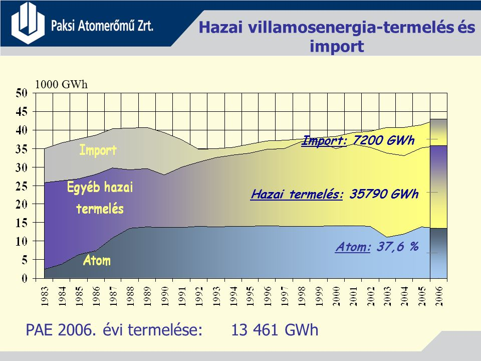 Hazai termelés: 35790 GWh Atom: 37,6 % Import: 7200 GWh 1000 GWh PAE 2006. évi termelése: 13 461 GWh Hazai villamosenergia-termelés és import