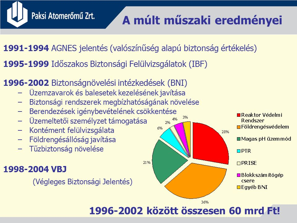 A múlt műszaki eredményei 1991-1994 AGNES jelentés (valószínűség alapú biztonság értékelés) 1995-1999 Időszakos Biztonsági Felülvizsgálatok (IBF) 1996-2002 Biztonságnövelési intézkedések (BNI) – Üzemzavarok és balesetek kezelésének javítása – Biztonsági rendszerek megbízhatóságának növelése – Berendezések igénybevételének csökkentése – Üzemeltetői személyzet támogatása – Kontément felülvizsgálata – Földrengésállóság javítása – Tűzbiztonság növelése 1998-2004 VBJ (Végleges Biztonsági Jelentés) 1996-2002 között összesen 60 mrd Ft!