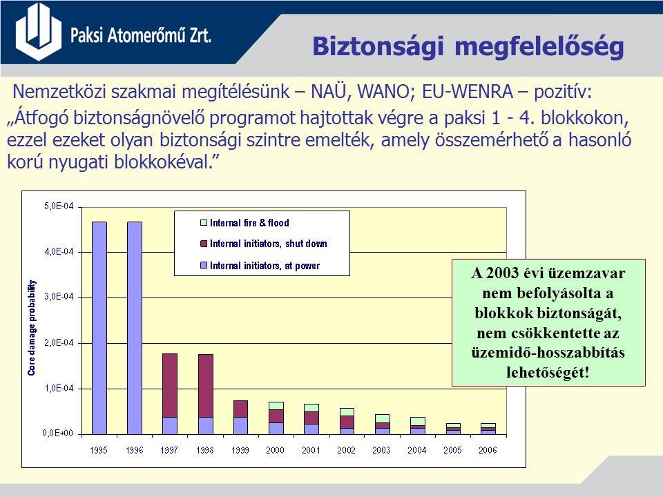 Biztonsági megfelelőség A 2003 évi üzemzavar nem befolyásolta a blokkok biztonságát, nem csökkentette az üzemidő-hosszabbítás lehetőségét.