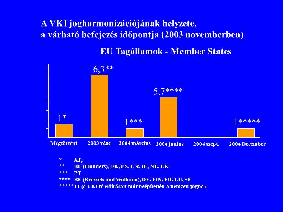 Megtörtént2003 vége2004 március 2004 június2004 szeptember Csatlakozó országok 3** 5*** 1* * SI ** CY, LV, MT *** CZ, HU, LT, PL, SK Hiányzik: EE