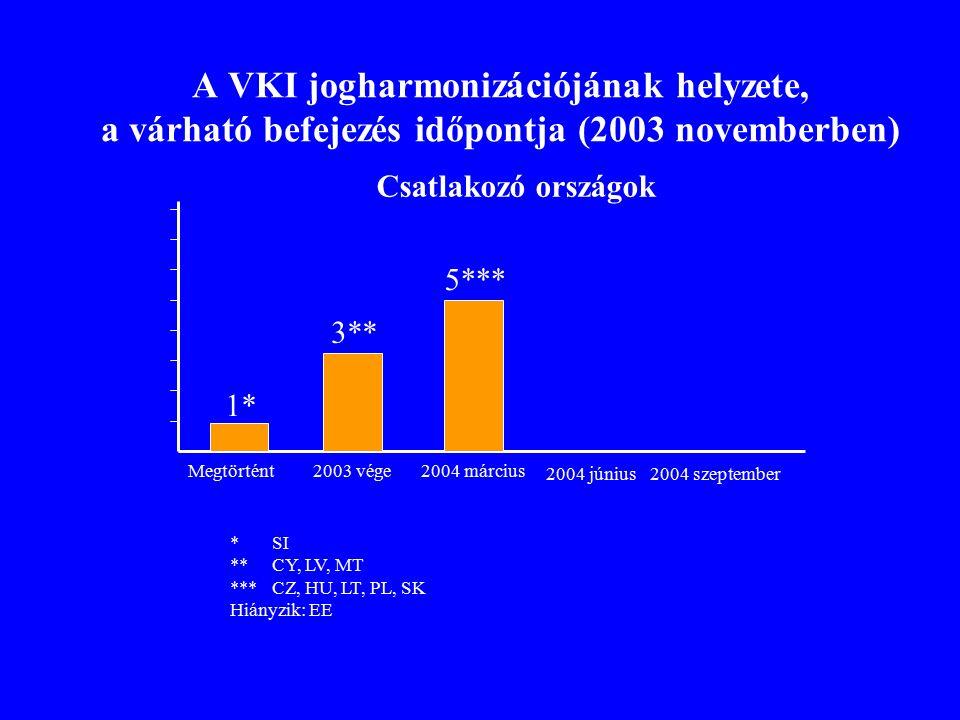 Vízgyűjtő Kerületek várható száma (2003 novemberi állapot) Vízgyűjtő Kerületek becsült száma (a kétszeres beszámítást kiküszöbölve) 2003 novemberben: EU15 összesen: 111 ebből nemzetközi: 25 (23%) EU25 összesen: 122 ebből nemzetközi: 34 (28%)
