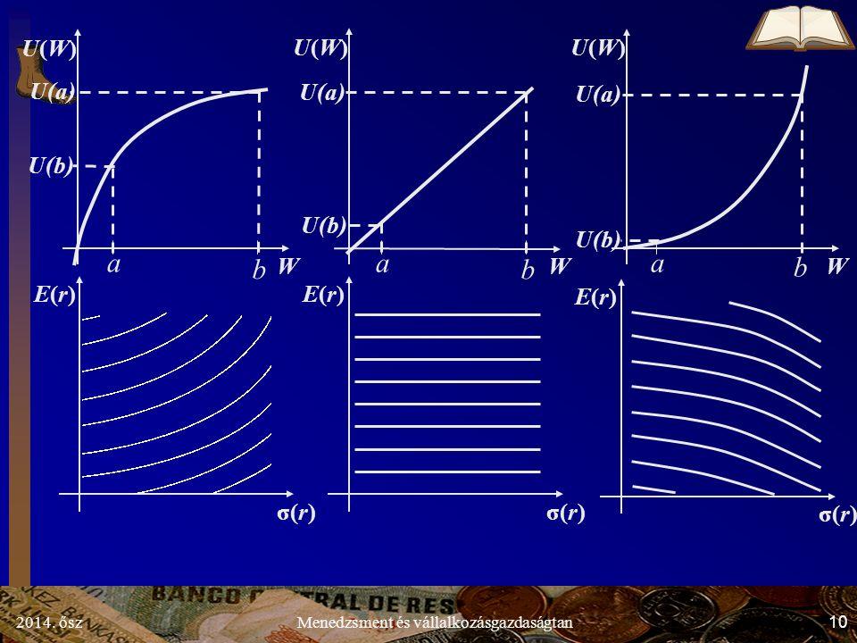 2014. ősz10Menedzsment és vállalkozásgazdaságtan W U(W)U(W) a b U(a) U(b) W U(W)U(W) a b U(a) U(b) σ(r) E(r)E(r) E(r)E(r) E(r)E(r) b W U(W)U(W) a U(a)