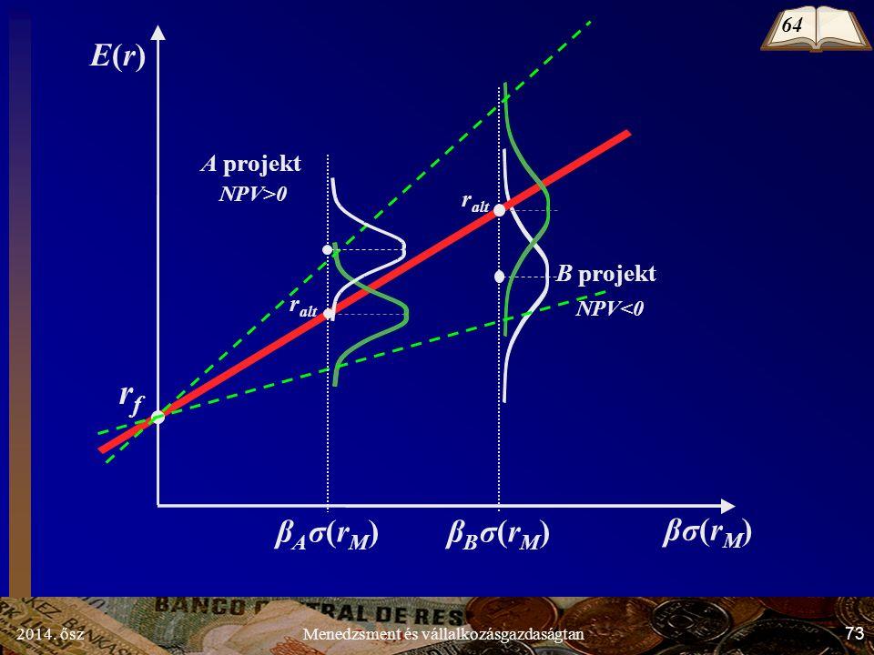 2014. ősz73Menedzsment és vállalkozásgazdaságtan B projekt NPV<0 E(r)E(r) β σ(rM)β σ(rM) rfrf βB σ(rM)βB σ(rM)βA σ(rM)βA σ(rM) r alt NPV>0 A projekt 6