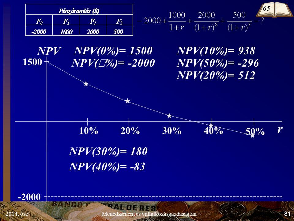 2014. ősz81Menedzsment és vállalkozásgazdaságtan r NPV -2000 1500 10%20% 50% 30%40% NPV(10%)= 938 NPV(50%)= -296 NPV(30%)= 180 NPV(20%)= 512 NPV(  %)