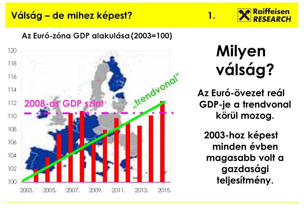 Válság – de mihez képest. 1. Az Euró-zóna GDP alakulása (2003=100) Milyen válság.