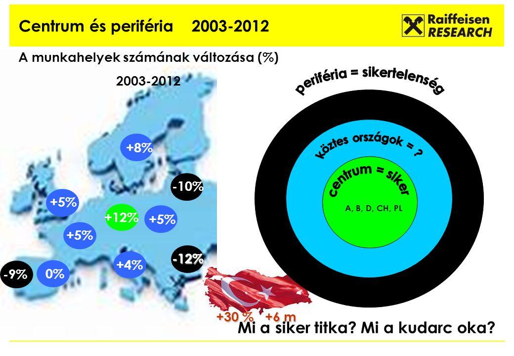 Centrum és periféria 2003-2012 +4% 0% -12% +5% -10% +5% +12% +8% A munkahelyek számának változása (%) 2003-2012 -9% A, B, D, CH, PL Mi a siker titka.