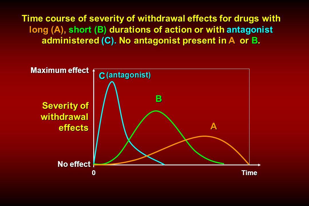 6050403020100 02468101214 (nap) Elvonási szindróma (score) morfin methadon METHADON LAAM (L-acethyl-methadol) TERÁPIA