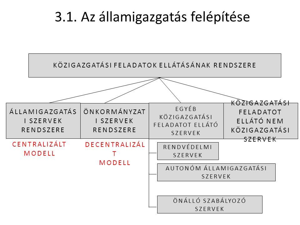 3.1. Az államigazgatás felépítése CENTRALIZÁLT MODELL DECENTRALIZÁL T MODELL KÖZIGAZGATÁSI FELADATOK ELLÁTÁSÁNAK RENDSZERE ÁLLAMIGAZGATÁS I SZERVEK RE