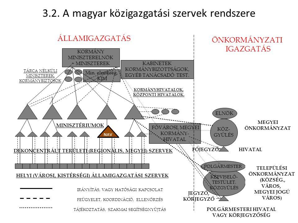 3.2. A magyar közigazgatási szervek rendszere ÁLLAMIGAZGATÁS ÖNKORMÁNYZATI IGAZGATÁS KORMÁNY MINISZTERELNÖK + MINISZTEREK KABINETEK KORMÁNYBIZOTTSÁGOK