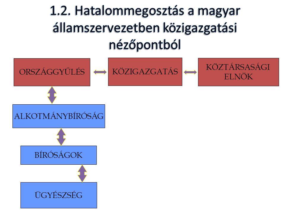 1.3.A magyar közigazgatás két alrendszere: az államigazgatás és az önkormányzati igazgatás, valamint ezek egymáshoz való kapcsolódása KÖZIGAZGATÁS HELYI ÖNKOR- MÁNYZAT KORMÁNY KIMBM MINISZ- TEREK FŐVÁROSI MEGYEI KORMÁNYHIVATAL ORSZÁGGYŰLÉS ALKOTMÁNY- BÍRÓSÁG KÖZTÁRSASÁGI ELNÖK