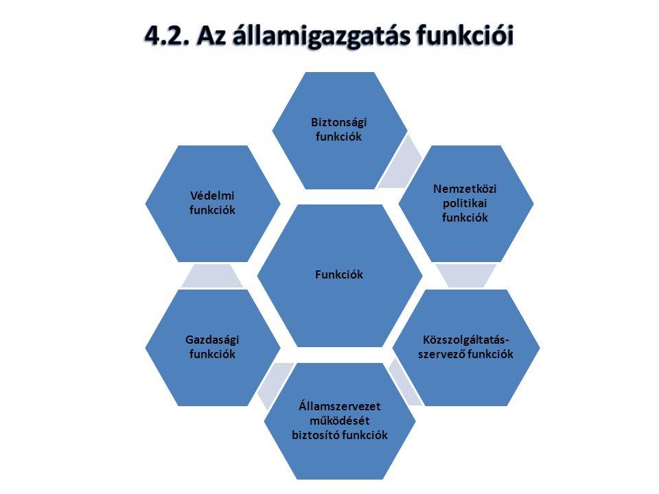 Funkciók Biztonsági funkciók Nemzetközi politikai funkciók Közszolgáltatás- szervező funkciók Államszervezet működését biztosító funkciók Gazdasági funkciók Védelmi funkciók