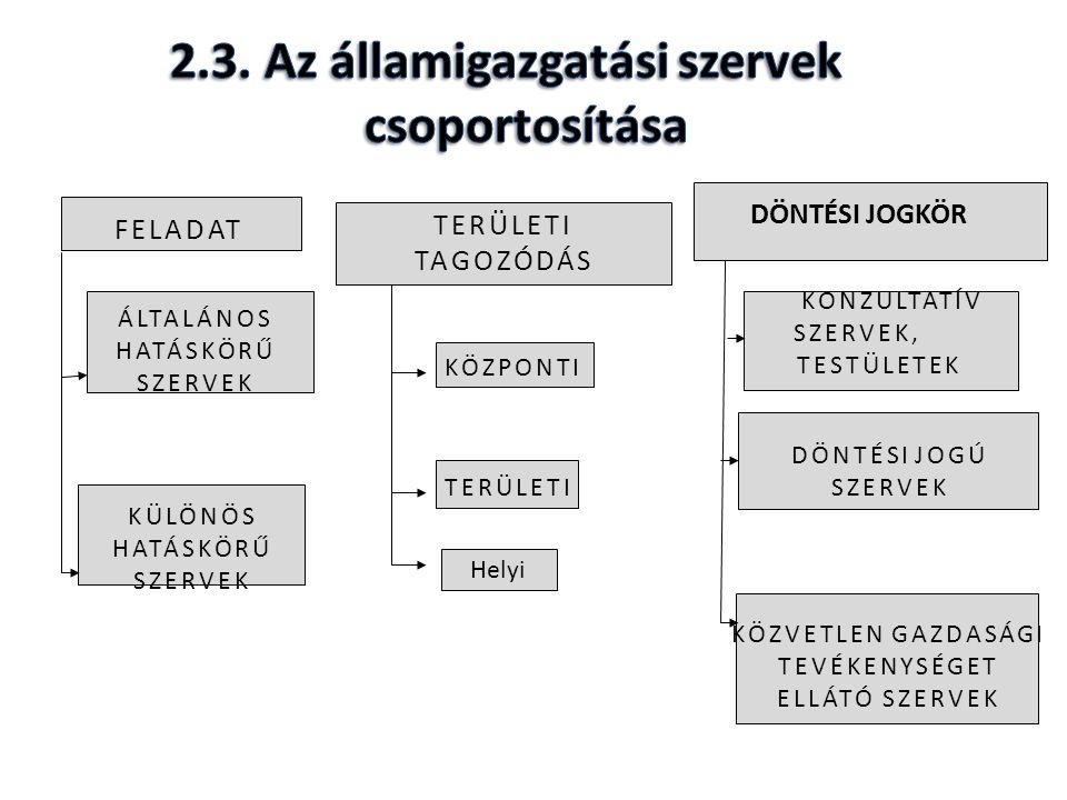 1.Fő feladata; 2.A KIM közigazgatási államtitkára hívja össze, szervezi és vezeti; 3.Napirendje; 4.Résztvevői és az állandó meghívottak; 5.Kezdeményezési jogköre; 6.Emlékeztető készítése.