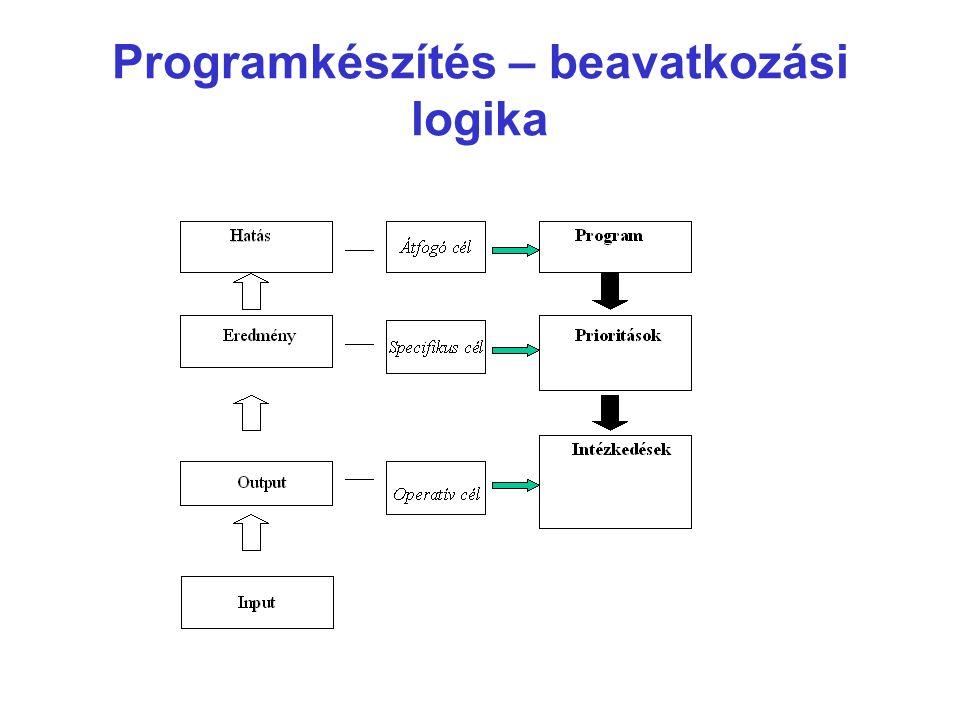 Programkészítés – beavatkozási logika