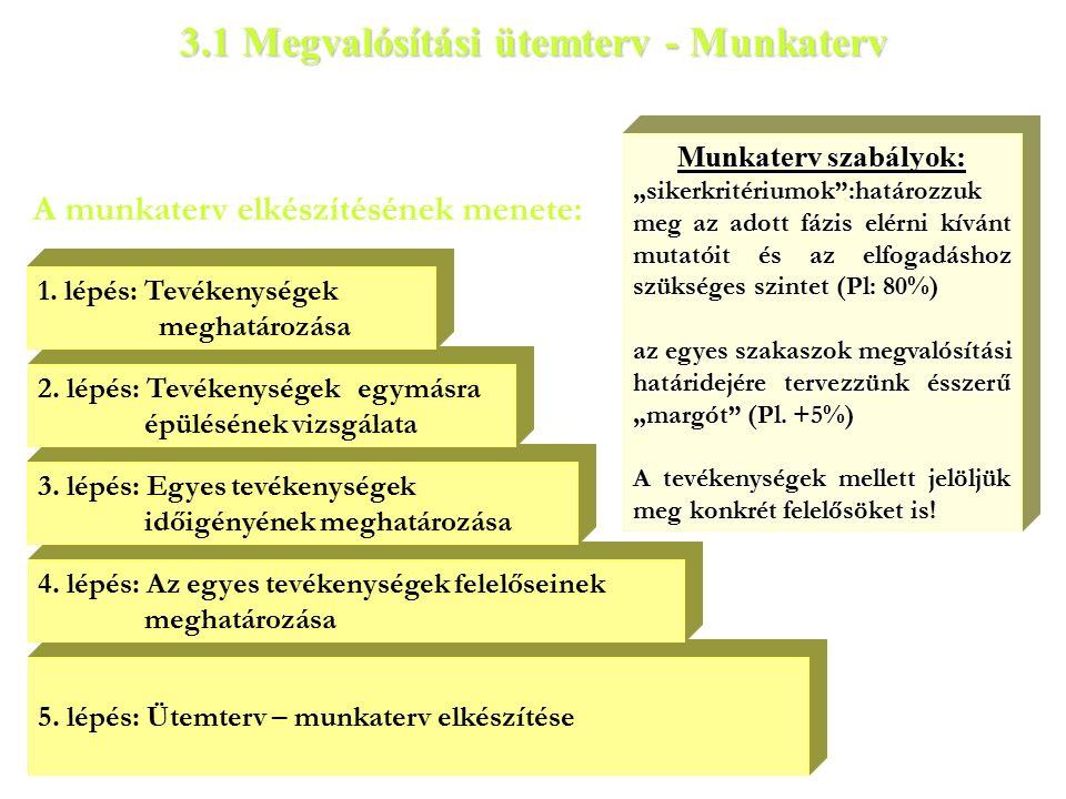 A munkaterv elkészítésének menete: 3.1 Megvalósítási ütemterv - Munkaterv 5.
