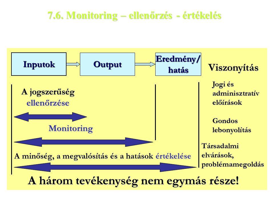 Inputok Output Eredmény/ hatás A jogszerűség ellenőrzése Monitoring A minőség, a megvalósítás és a hatások értékelése A három tevékenység nem egymás része.