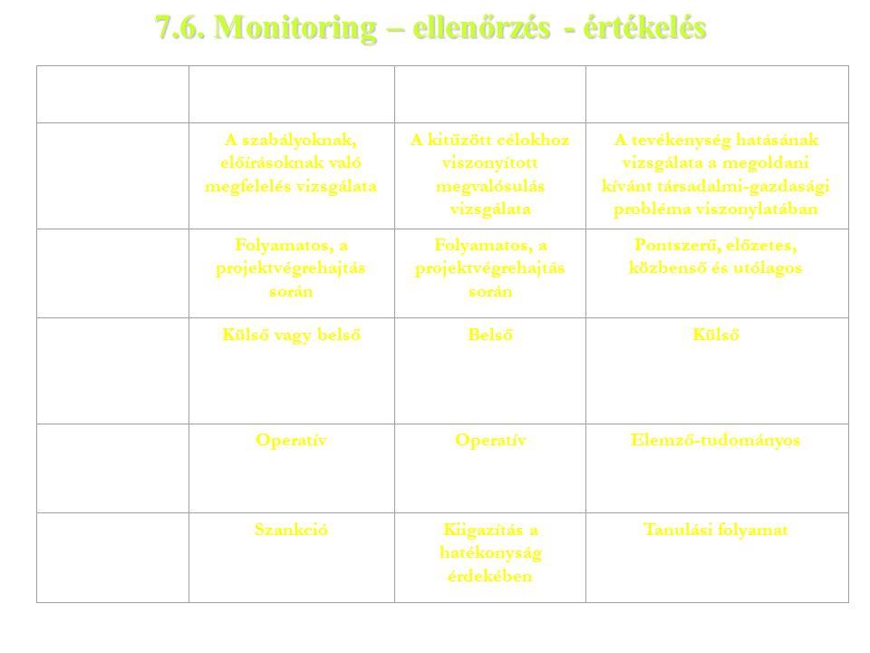 Tevékenység EllenőrzésMonitoringÉrtékelés CélA szabályoknak, előírásoknak való megfelelés vizsgálata A kitűzött célokhoz viszonyított megvalósulás vizsgálata A tevékenység hatásának vizsgálata a megoldani kívánt társadalmi-gazdasági probléma viszonylatában IdőbeliségFolyamatos, a projektvégrehajtás során Pontszerű, előzetes, közbenső és utólagos A tevékenység végzője szerint Külső vagy belsőBelsőKülső A tevékenység jellege Operatív Elemző-tudományos A vissza- csatolás módja SzankcióKiigazítás a hatékonyság érdekében Tanulási folyamat 7.6.