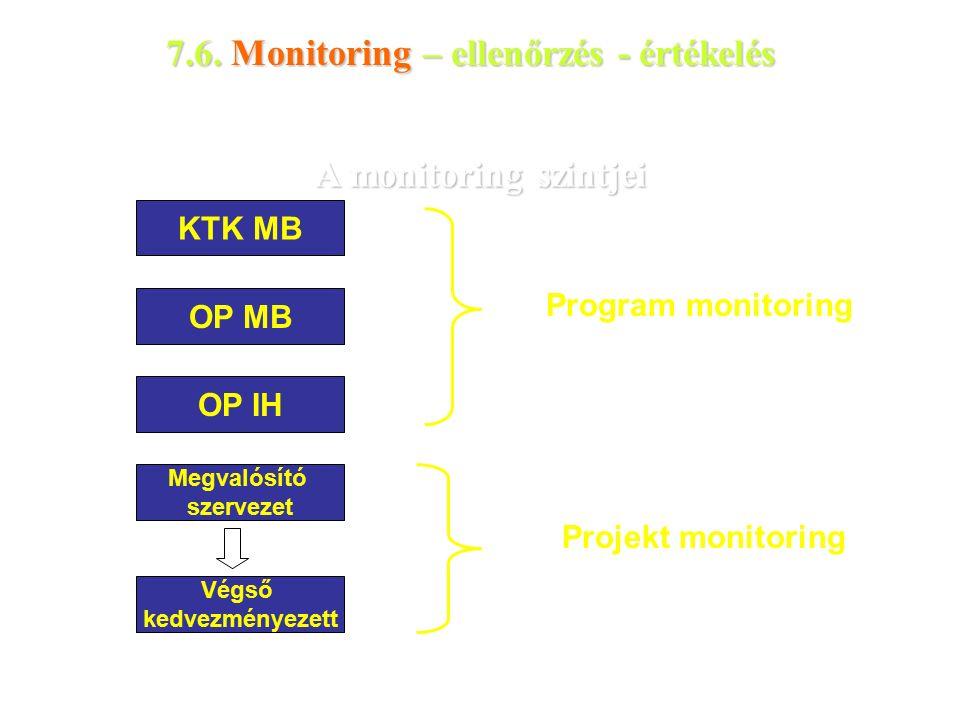A monitoring szintjei KTK MB OP MB OP IH Megvalósító szervezet Végső kedvezményezett Program monitoring Projekt monitoring 7.6.
