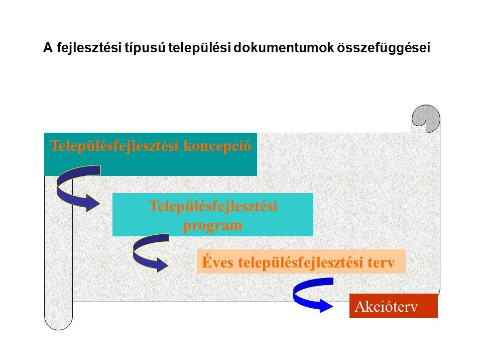 A fejlesztési típusú települési dokumentumok összefüggései Településfejlesztési koncepció Településfejlesztési program Éves településfejlesztési terv Akcióterv