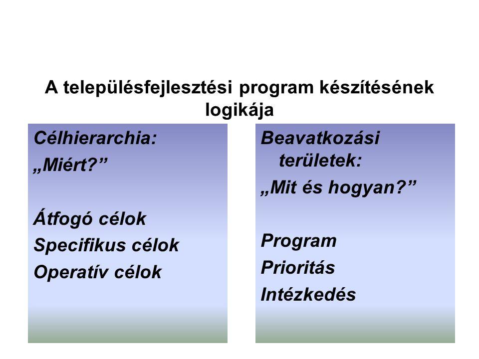 """A településfejlesztési program készítésének logikája Célhierarchia: """"Miért Átfogó célok Specifikus célok Operatív célok Beavatkozási területek: """"Mit és hogyan Program Prioritás Intézkedés"""