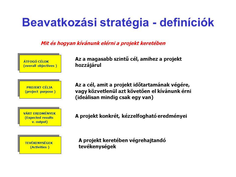Beavatkozási stratégia - definíciók Mit és hogyan kívánunk elérni a projekt keretében Az a magasabb szintű cél, amihez a projekt hozzájárul Az a cél, amit a projekt időtartamának végére, vagy közvetlenül azt követően el kívánunk érni (ideálisan mindig csak egy van) A projekt konkrét, kézzelfogható eredményei A projekt keretében végrehajtandó tevékenységek ÁTFOGÓ CÉLOK (overallobjectives) PROJEKT CÉLJA (projectpurpose) VÁRT EREDMÉNYEK (Expected results v.