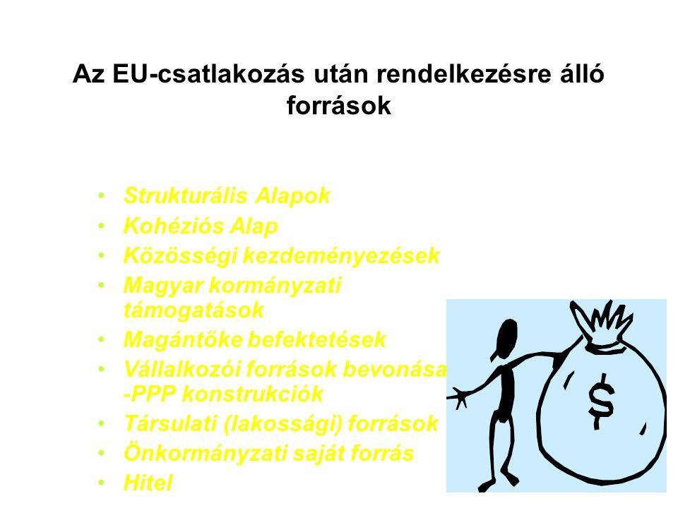 Az EU-csatlakozás után rendelkezésre álló források Strukturális Alapok Kohéziós Alap Közösségi kezdeményezések Magyar kormányzati támogatások Magántőke befektetések Vállalkozói források bevonása -PPP konstrukciók Társulati (lakossági) források Önkormányzati saját forrás Hitel