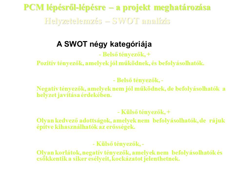 Helyzetelemzés – SWOT analízis A SWOT négy kategóriája  Erősségek (Strengths) - Belső tényezők, + Pozitív tényezők, amelyek jól működnek, és befolyásolhatók.