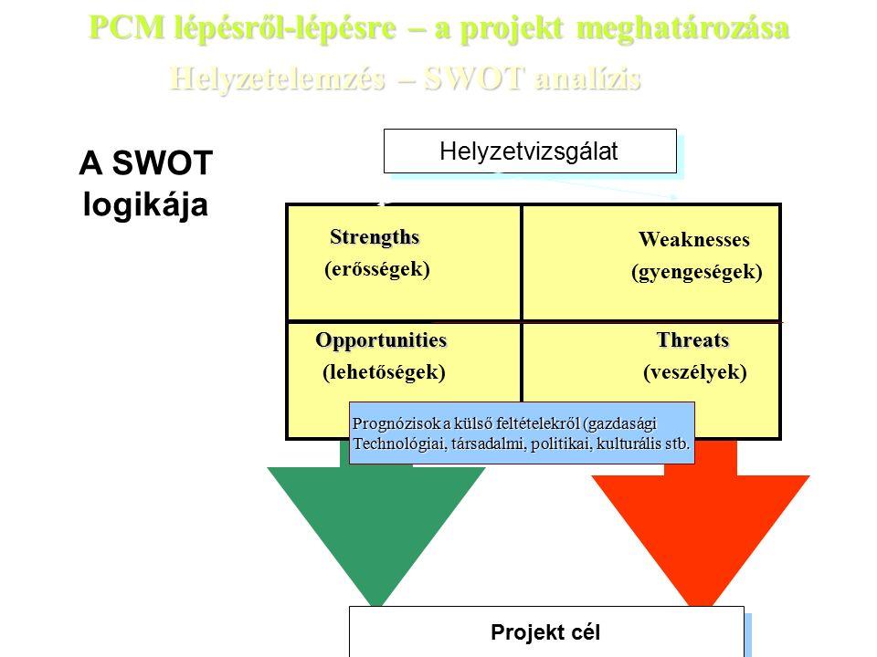 Helyzetelemzés – SWOT analízis Projekt cél Strengths (erősségek) Weaknesses (gyengeségek) Opportunities (lehetőségek)Threats (veszélyek) A SWOT logikája Helyzetvizsgálat Prognózisok a külső feltételekről (gazdasági Technológiai, társadalmi, politikai, kulturális stb.