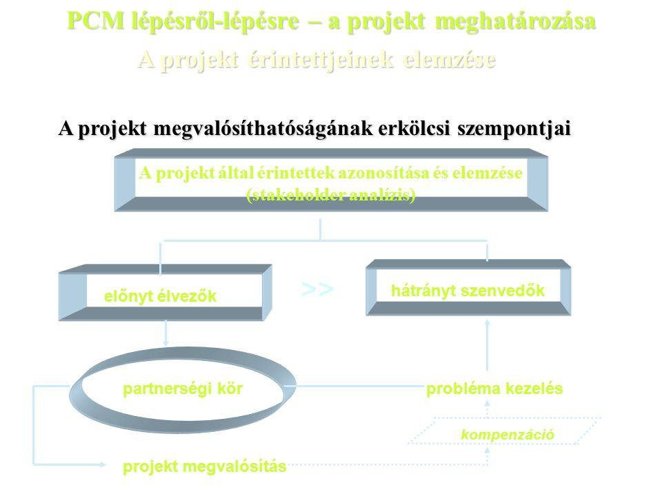 A projekt megvalósíthatóságának erkölcsi szempontjai A projekt által érintettek azonosítása és elemzése (stakeholder analízis) hátrányt szenvedők előnyt élvezők probléma kezelés partnerségi kör projekt megvalósítás >> kompenzáció A projekt érintettjeinek elemzése PCM lépésről-lépésre – a projekt meghatározása